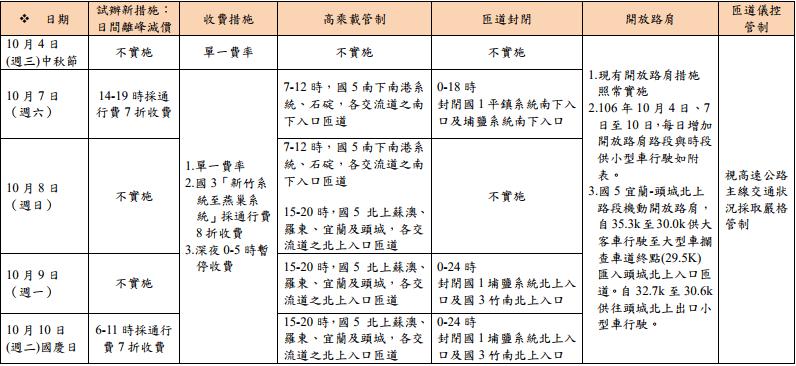 2017國慶日高乘載措施