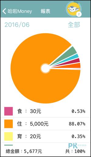 哈拉Money 記帳App3