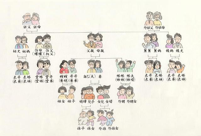 親戚稱乎對照表