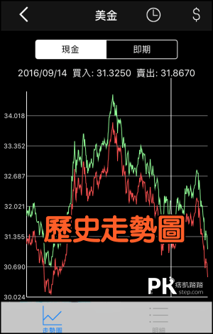 台灣匯率通App4