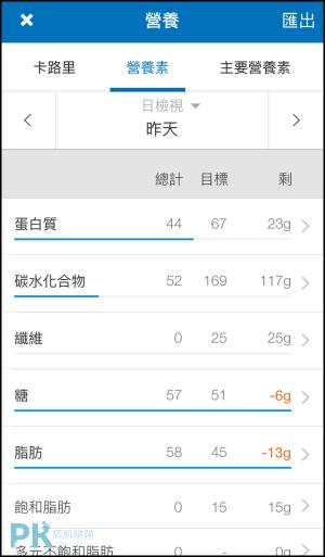 MyFitnessPal熱量記錄App6