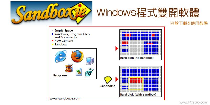 Sandboxie_tech