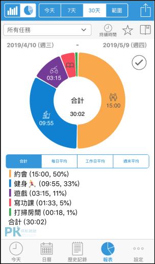 時間管理App推薦7