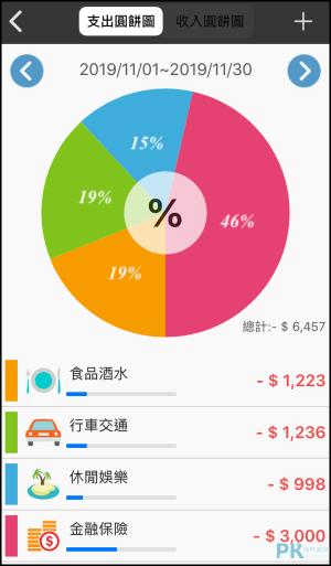 CWmoney記帳App6
