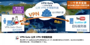 VPN Gate免費電腦VPN軟體,輕鬆跨區到其他國家,連線簡單!速度快。(Windows、Mac)