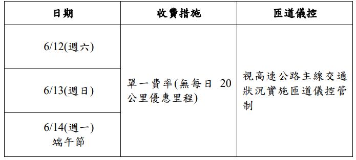 2021端午節國道管制措施